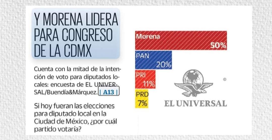 Crece la preferencia electoral por Morena rumbo al Congreso de la Ciudad de Mexico en los ultimos dos meses mientras la de Accion Nacional desciende