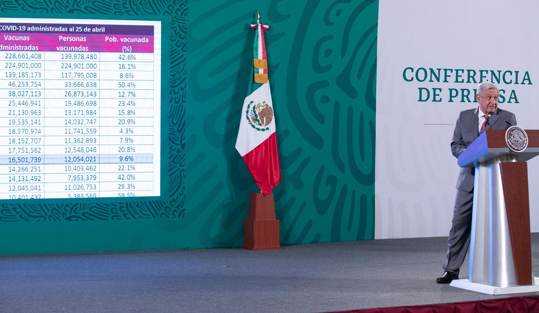 Vacunacion a personas adultas mayores de todo el pais esta por completarse destaca Lopez Obrador