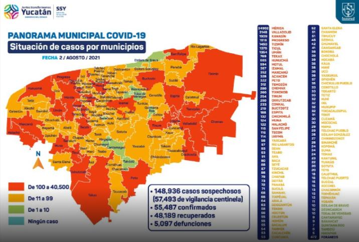 Yucatan registra mil 699 contagios de COVID 19 en una semana